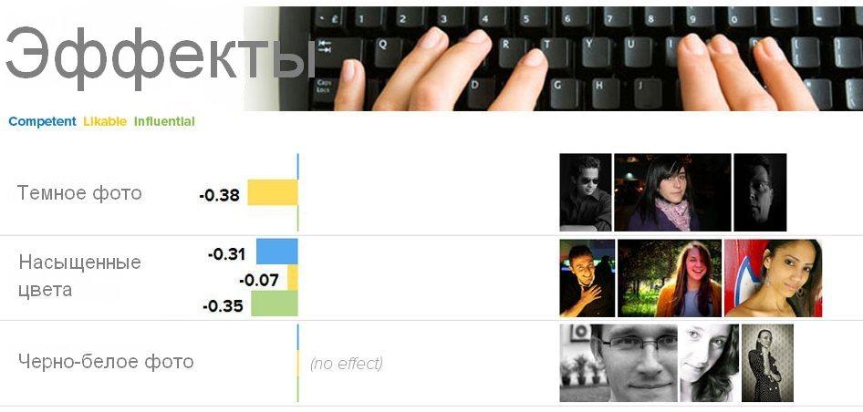 Роль эффектов на фото в резюме.